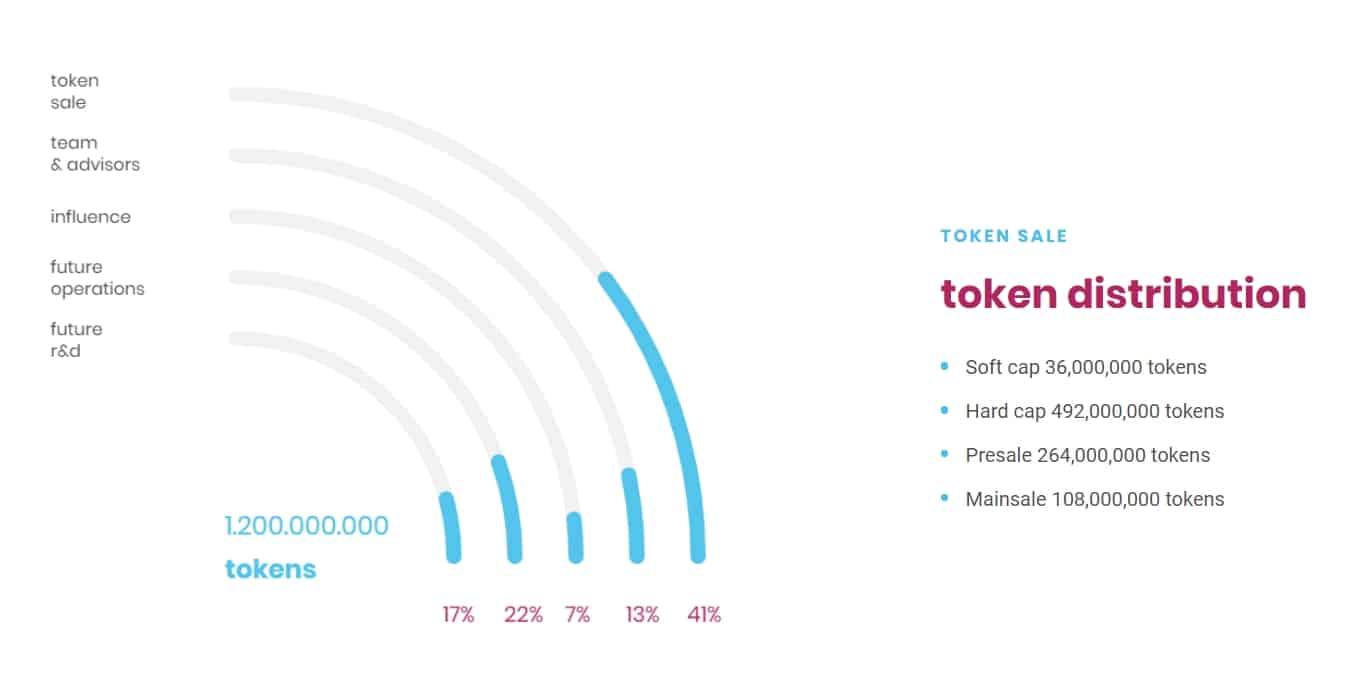 Seal-Network-Token-Distribution.jpg