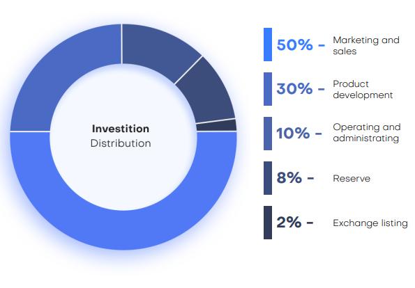 Распределение инвестиций.png