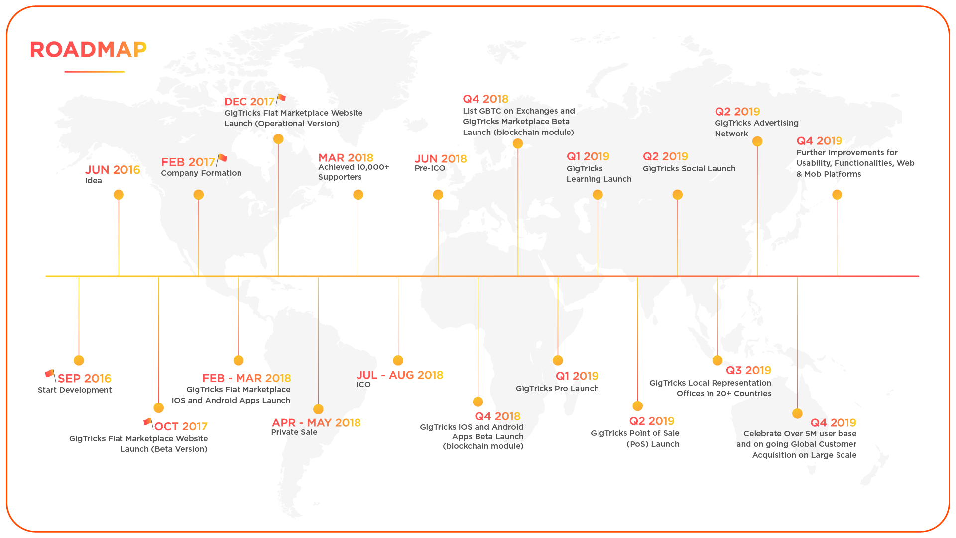 GigTricks_Roadmap.jpg