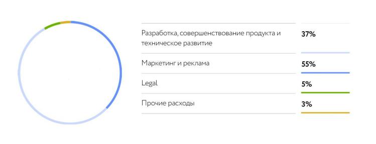 Распределение средств..png