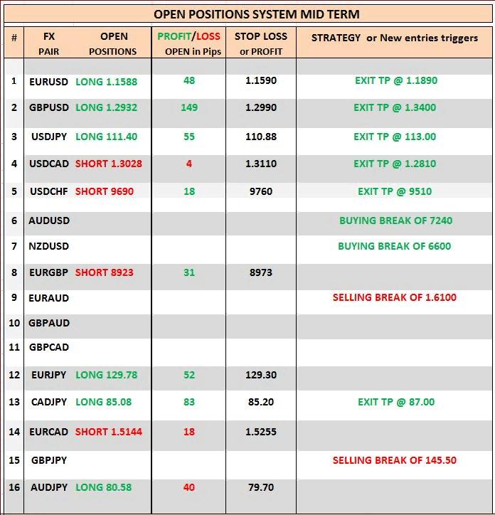 Таблица для торговли форекс торговля на форексе юанем