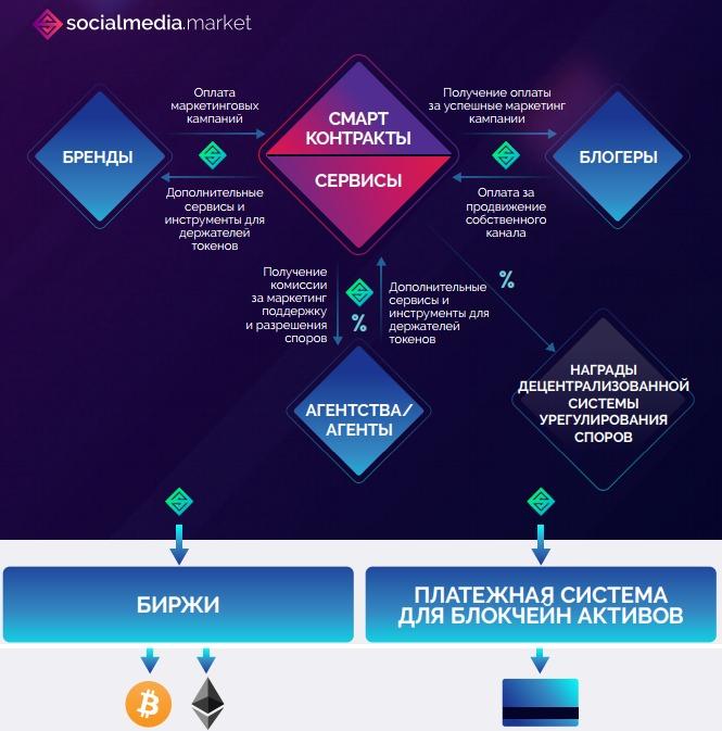 SocialMedia.Market-shema-platformy.jpg