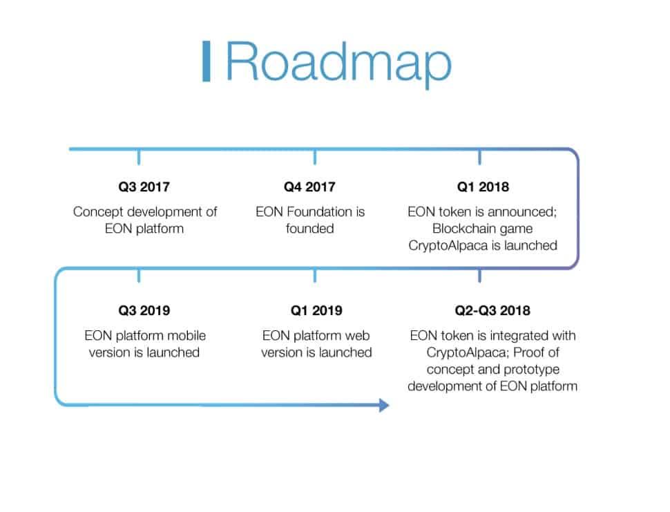 EON-Roadmap.jpg