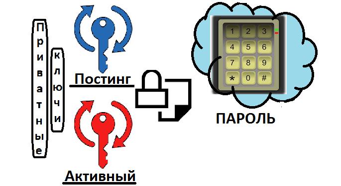 инфографика по ключам и паролю