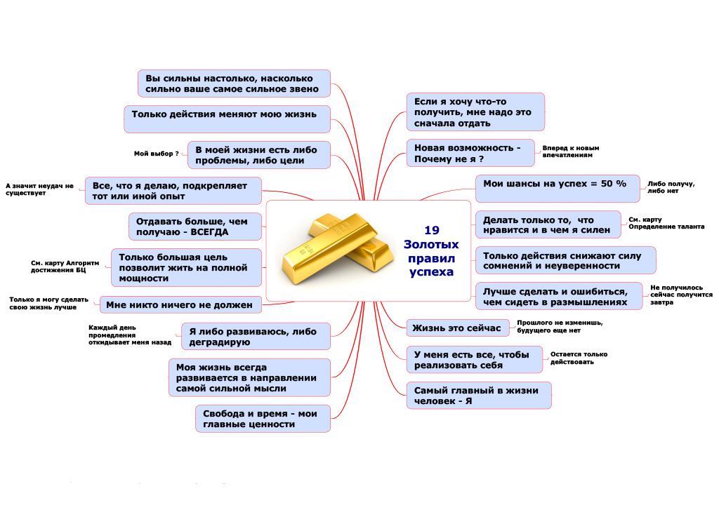 19 Золотых правил успеха.png