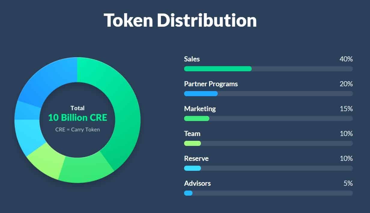 Carry-Token-distribution.jpg