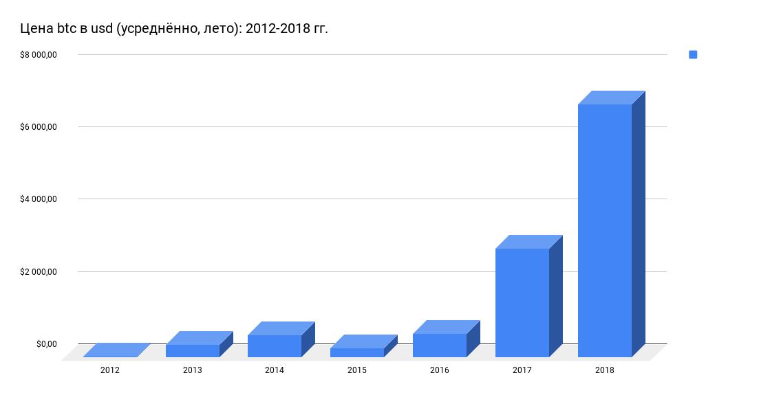 Цена btc в usd (усреднённо, лето)_ 2012-2018 гг.png