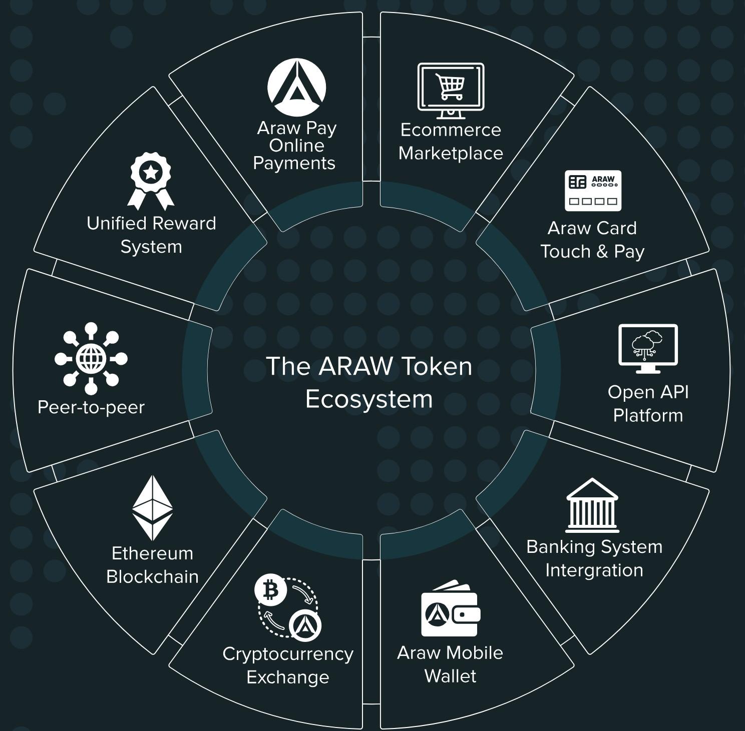 The ARAW Token Ecosystem.jpg