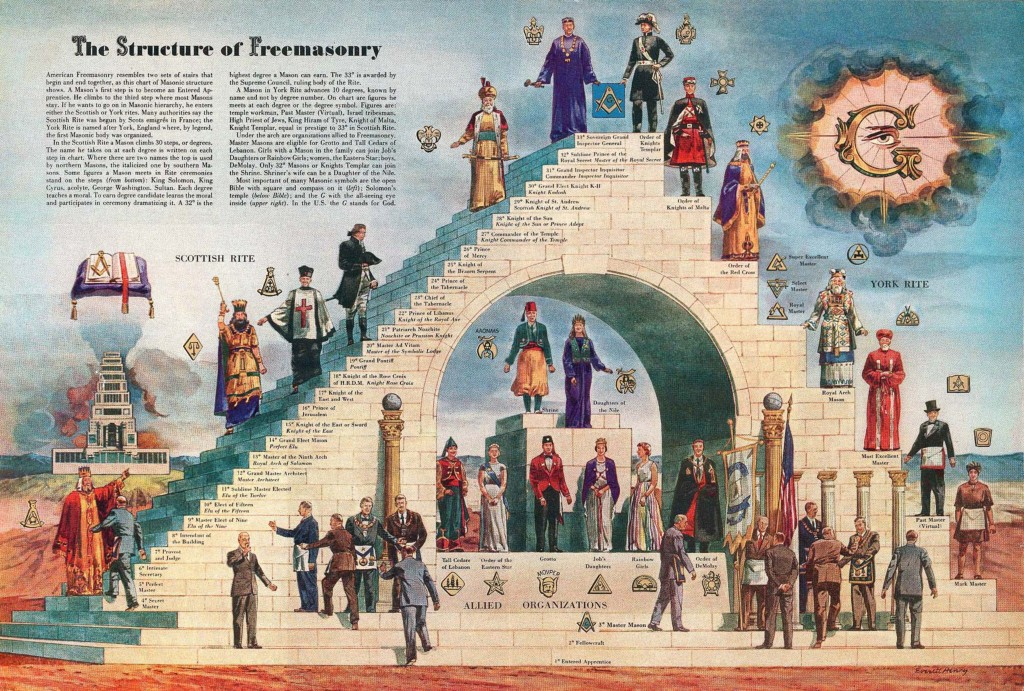 structure_of_freemasonry_1024.jpg