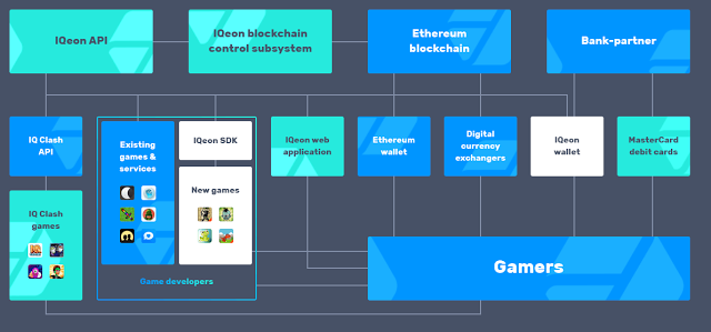 IQeon Ecosystem.png