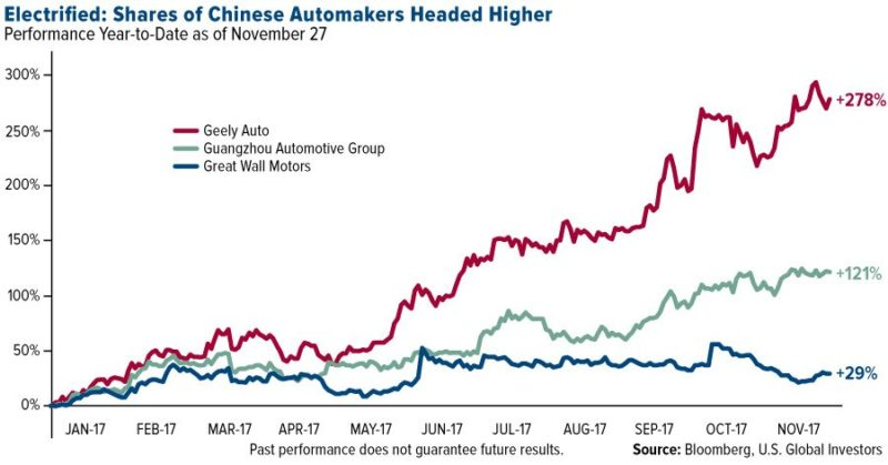 electrified-shares-of-chinese-automakers-header-higher-lg-11282017-e1513760361724.jpg.pagespeed.ce.fdj8WCV_RJ.jpg