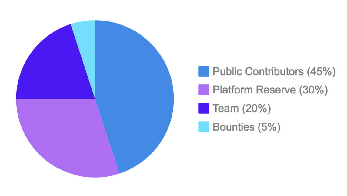 Token_Distribution.png