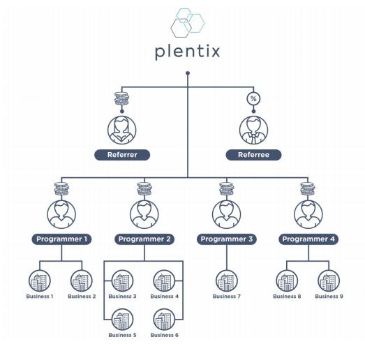 PLENTIX_WHITEPAPER_V6.2.jpg