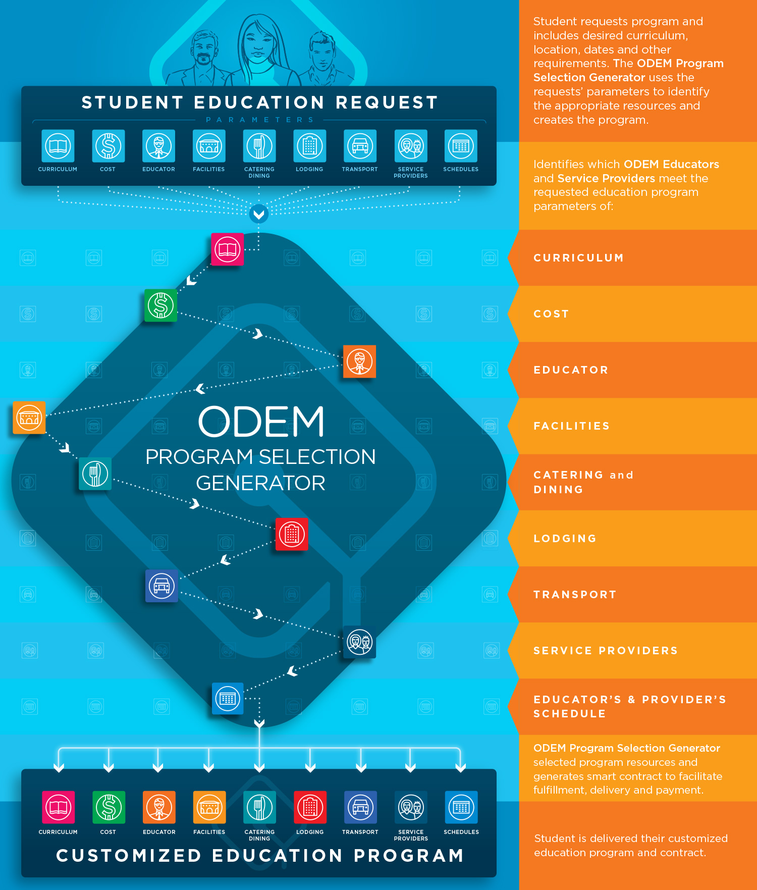 ODEM-program-generator.jpg