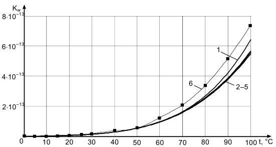ионное пр воды от температуры.JPG