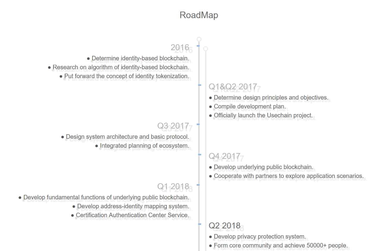 Usechain-Roadmap.jpg