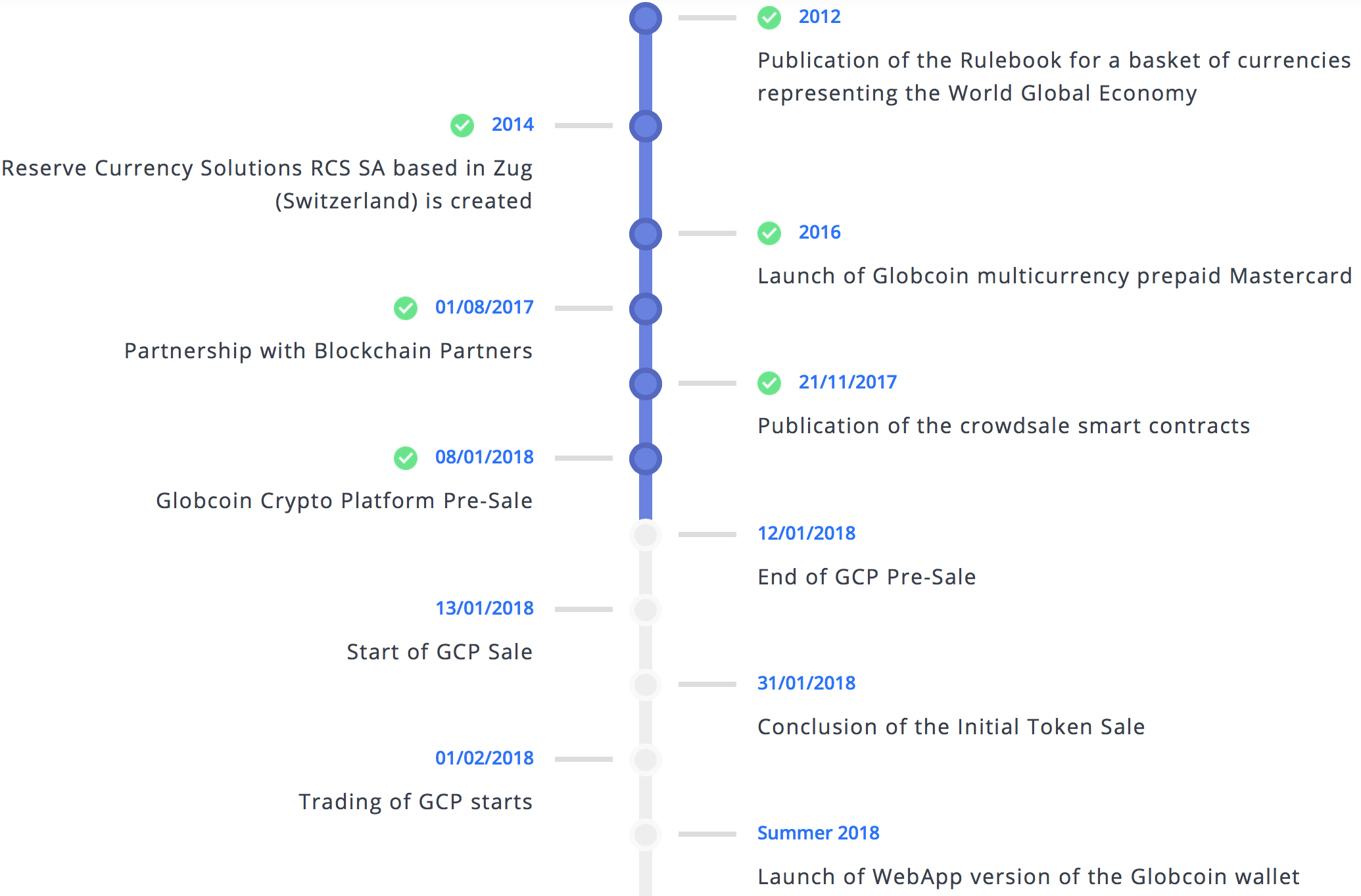 globcoinroadmap1.png
