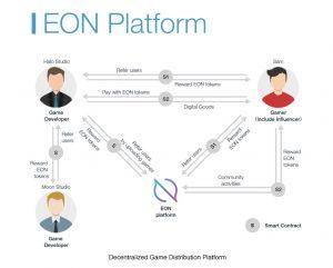 EON-Platform-300x241.jpg