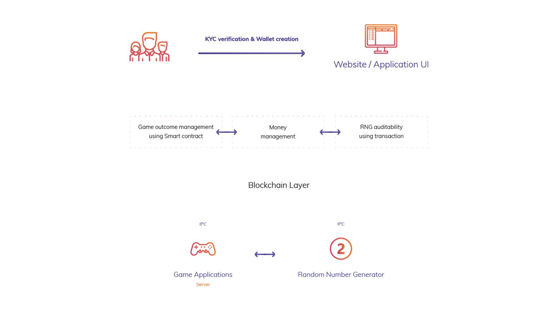 Joytoken Ico Live Random Number Generator Based Game Blockchain Layer Interlayer A Gaming Platform
