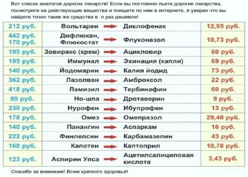 Список дорогих вещей