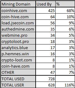 mining-domain-usage.png