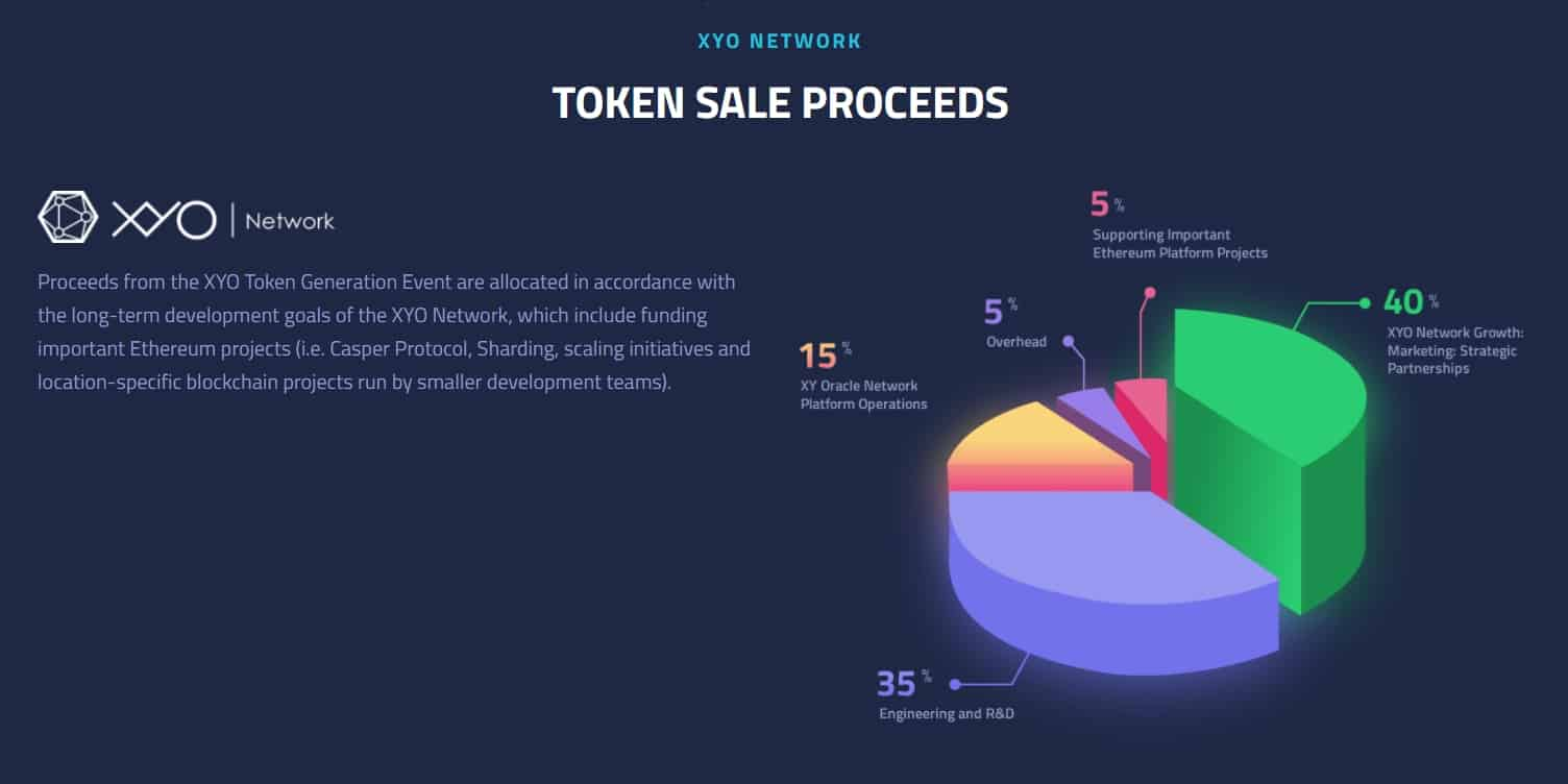 XYO-Tokens-Use-of-proceeds.jpg
