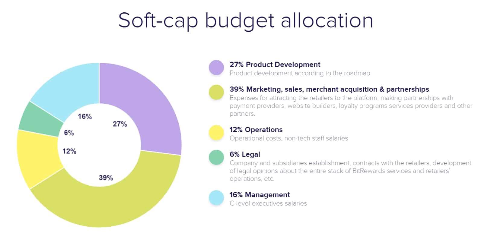 BitRewards-Budget-allocation.jpg