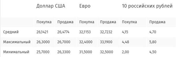 Курс покупки евро