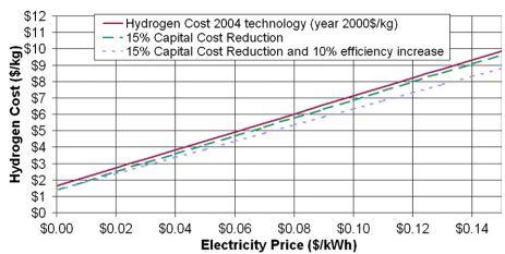 зависимость стоимости водорода от стоимости энергии.JPG