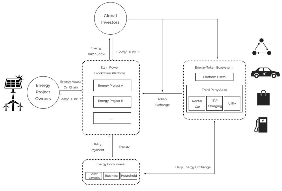Процесс токенизации энергии через блокчейн-платформу Etain Power
