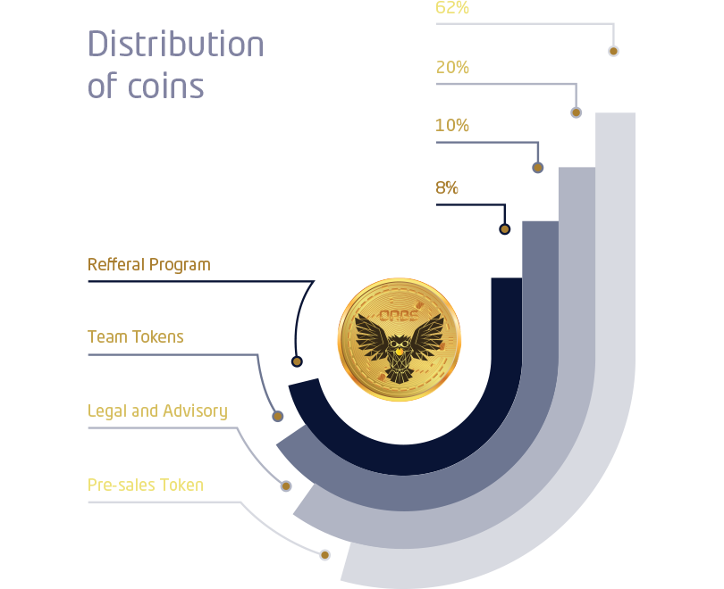 orbis-distribution-coins.png