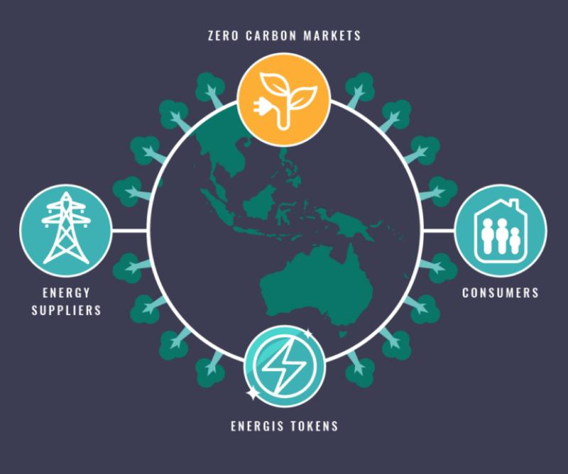 Zero-Carbon-Project-solution-1-768x641-800x668.png