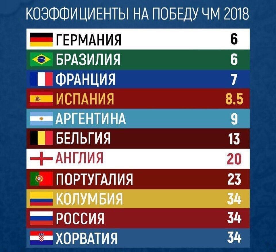 германия коэффициент букмекеры россия
