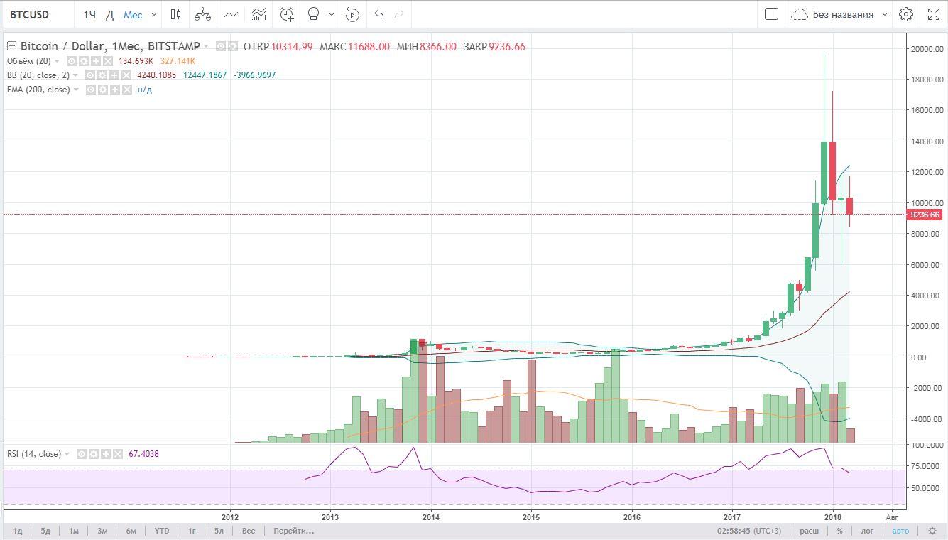 Bitcoin - пузырь.JPG