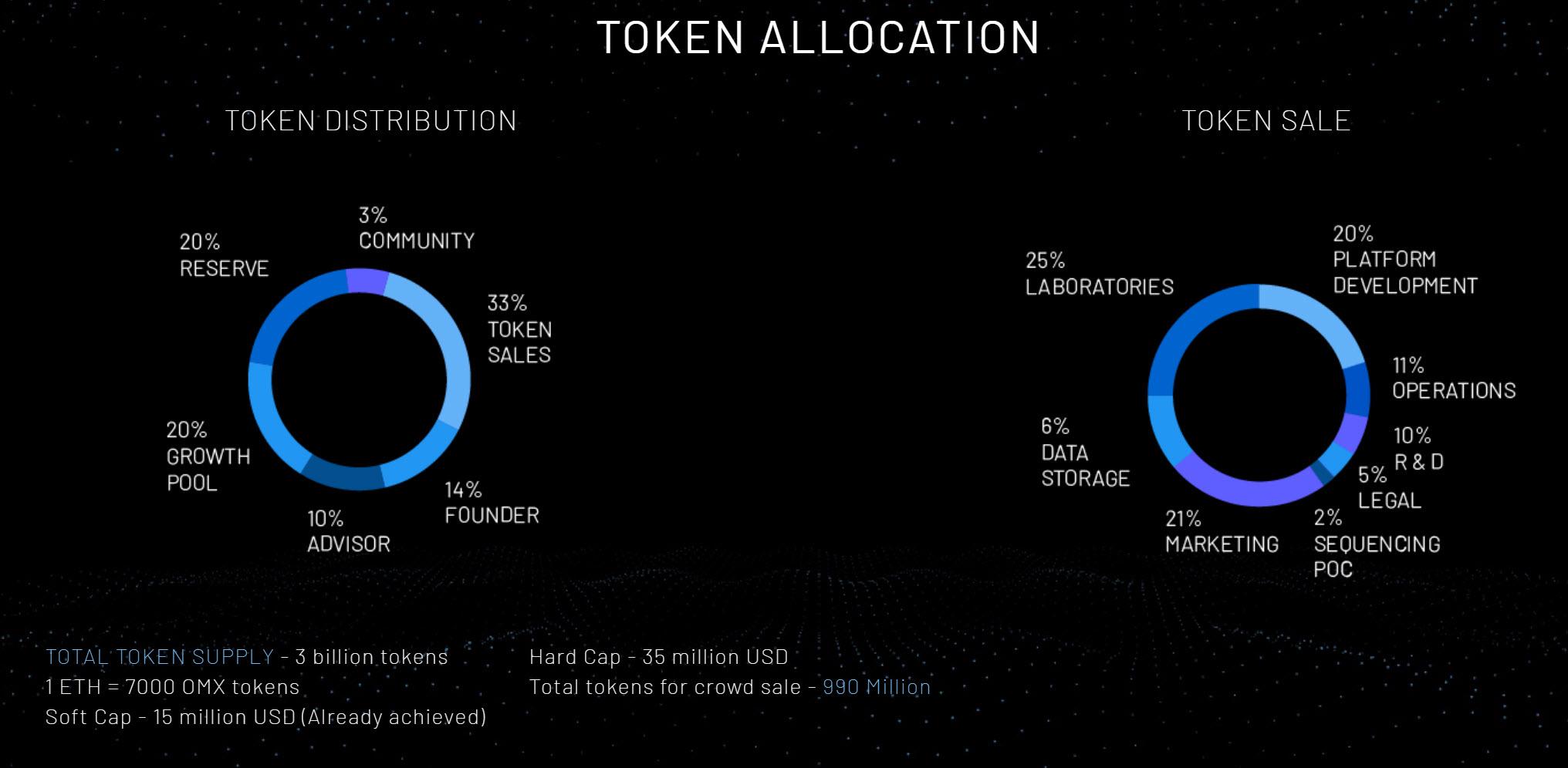 token distribution.jpg
