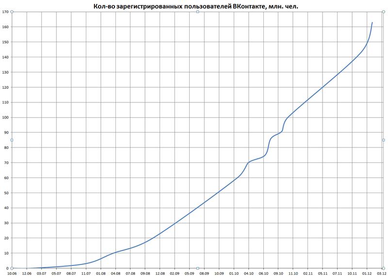 800px-VKontakte_Number_of_Registered_users_120224.png