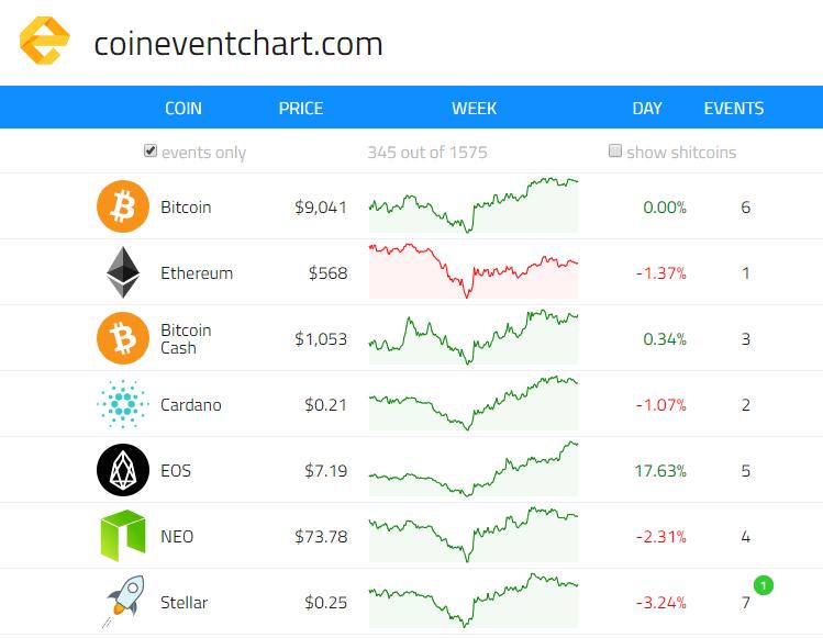 Coineventchart.com - Список криптовалют