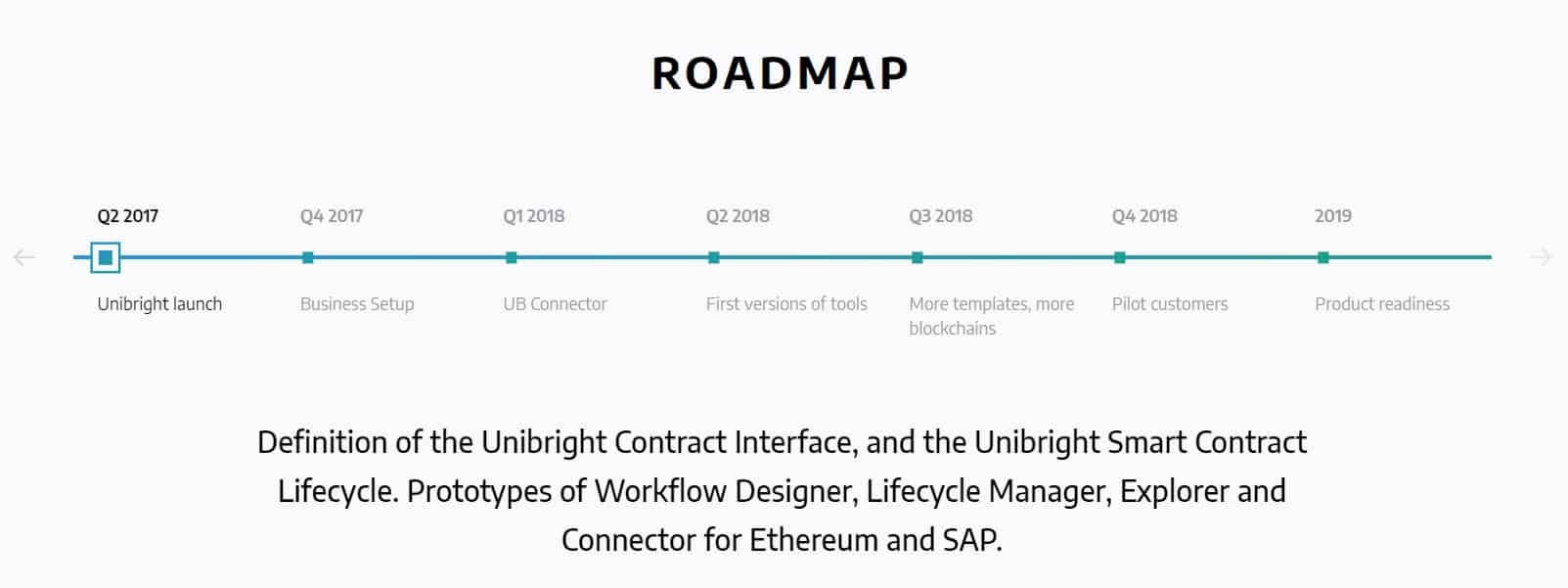 Unibright-Roadmap.jpg