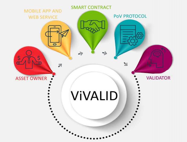 Screenshot-2018-6-2 ViValid Приложение для оценки вещей на блокчейне ICO Deadline(1).png