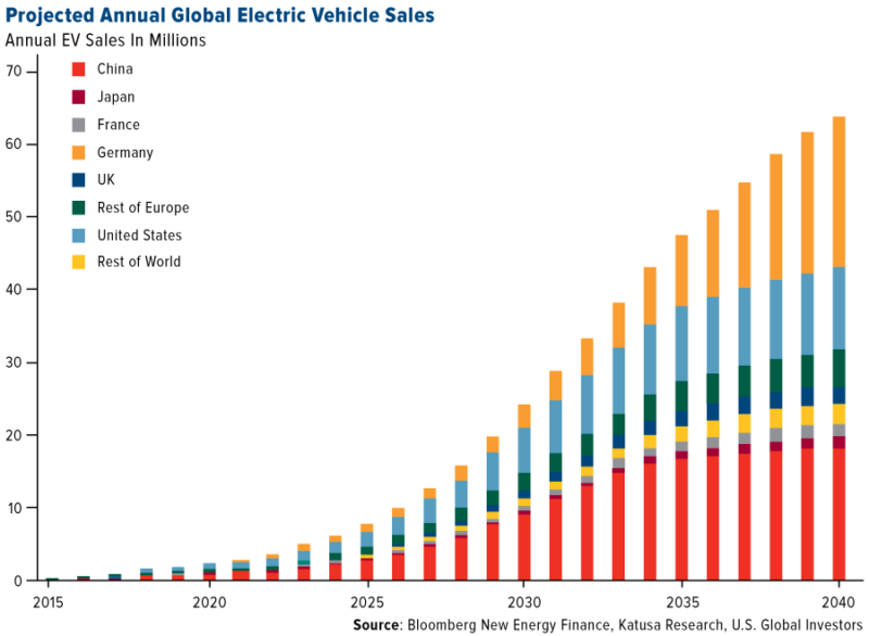 ft-projected-annual-global-electric-vehicle-sales-112017-lg-e1513758966317.png.pagespeed.ce.BqeQlPS5jw.png
