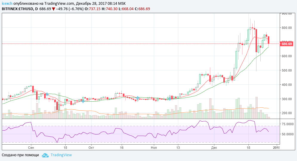 ETHUSD28_12_17.png