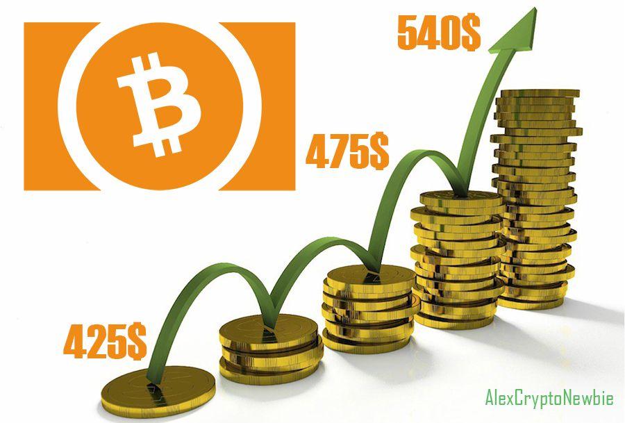 Почему растет Bitcoin Cash
