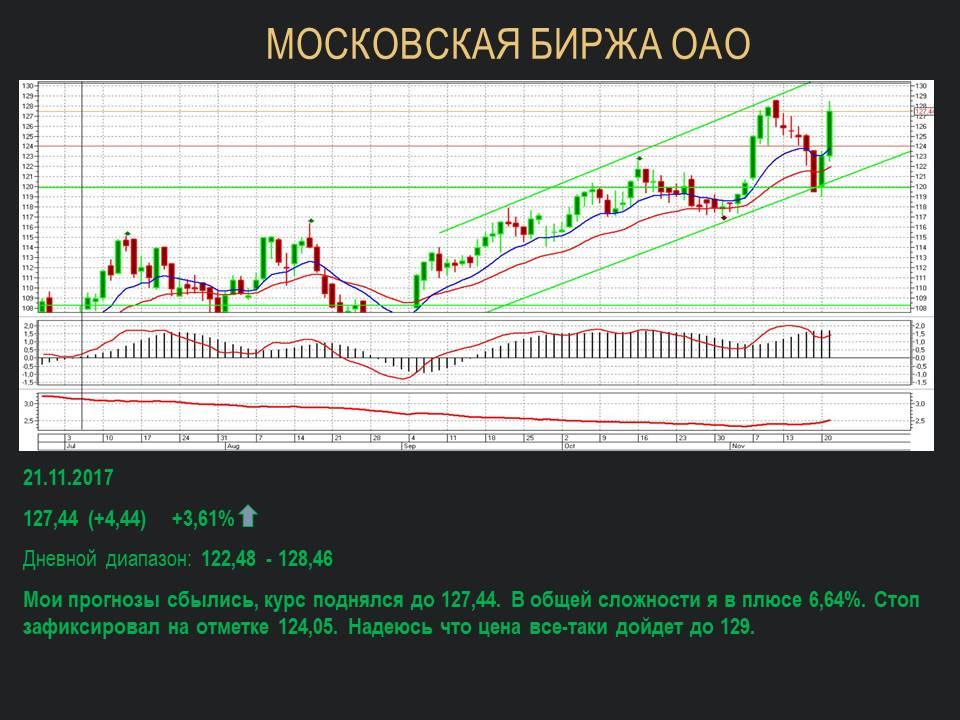 21.11.2017 Московская биржа ОАО.jpg