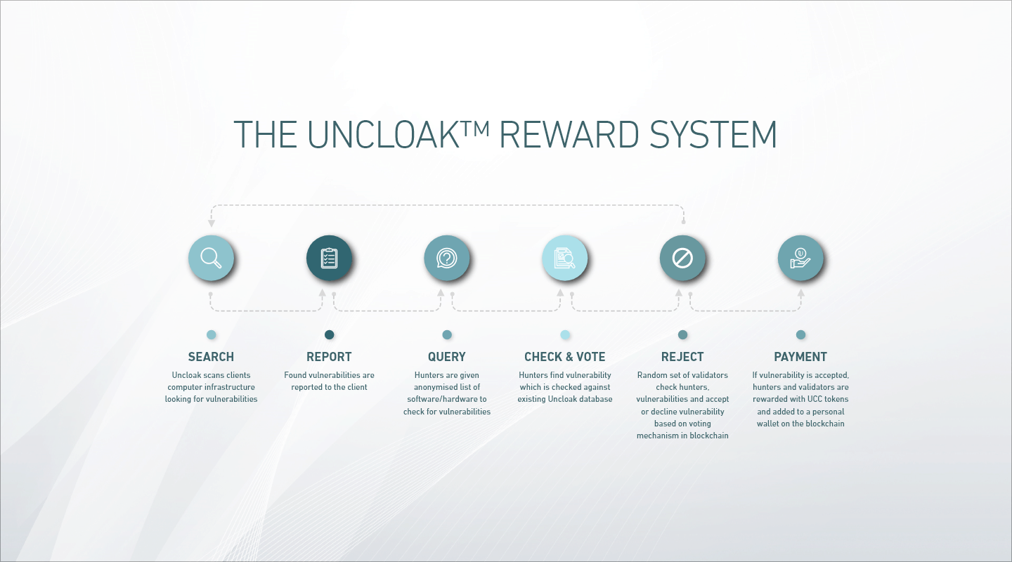 Uncloak-Reward-System.png