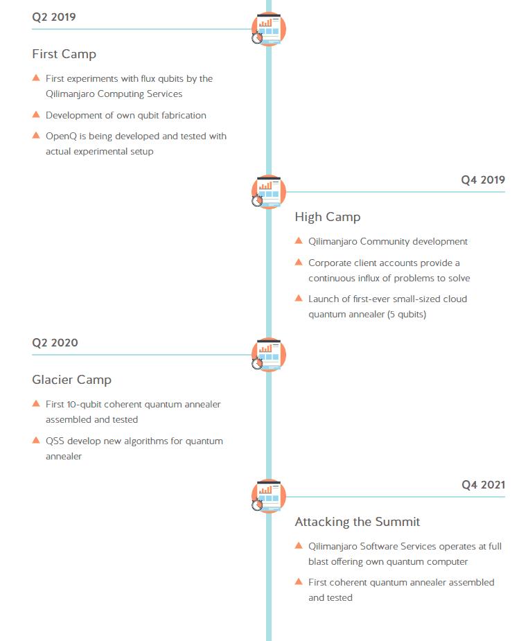 Qilimanjaro-Roadmap-2.png