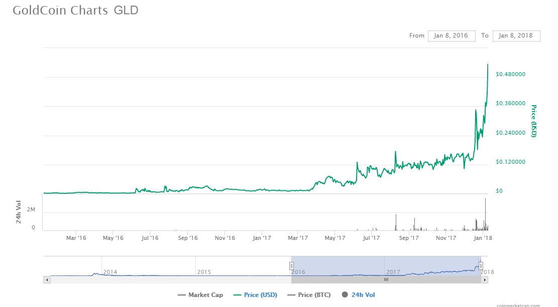 Goldcoin-Chart-1-7-2018A.jpg