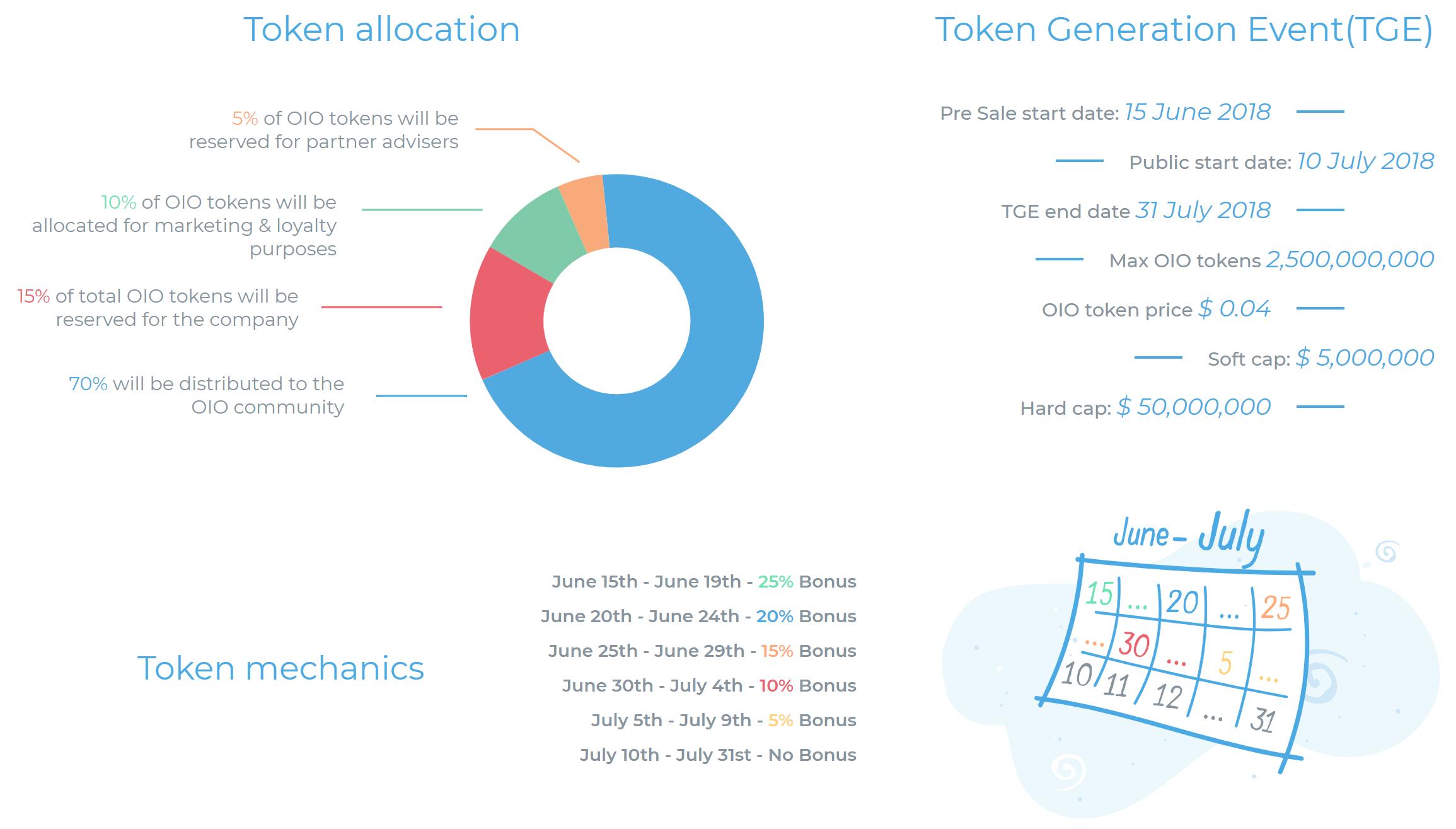 Token Distribution.png