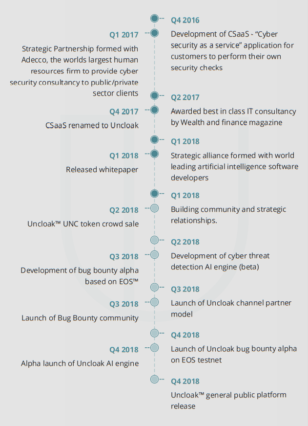 uncloak-roadmap.png