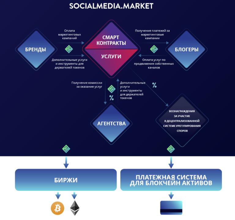 SocialMediaMarket-det-768x717.png